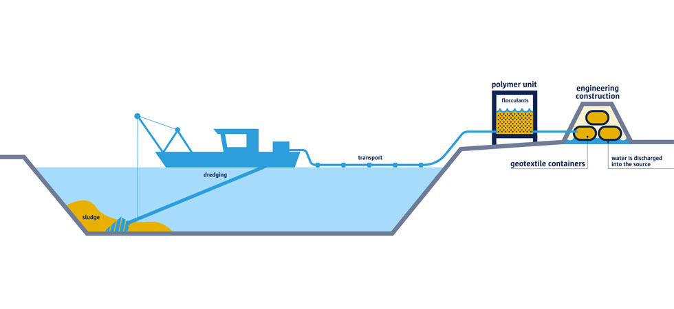 Royal Smals dredging